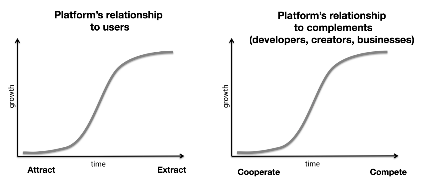 S-curve of centralized platforms