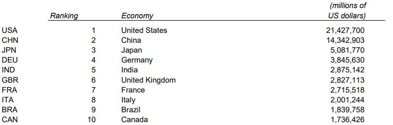 GDP_world_2019