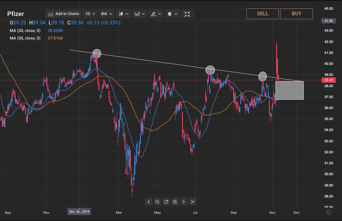 Pfizer stock outlook