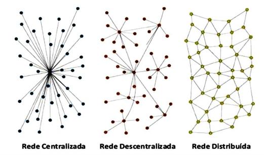Diferenças entre sistema centralizado, descentralizado e distribuído