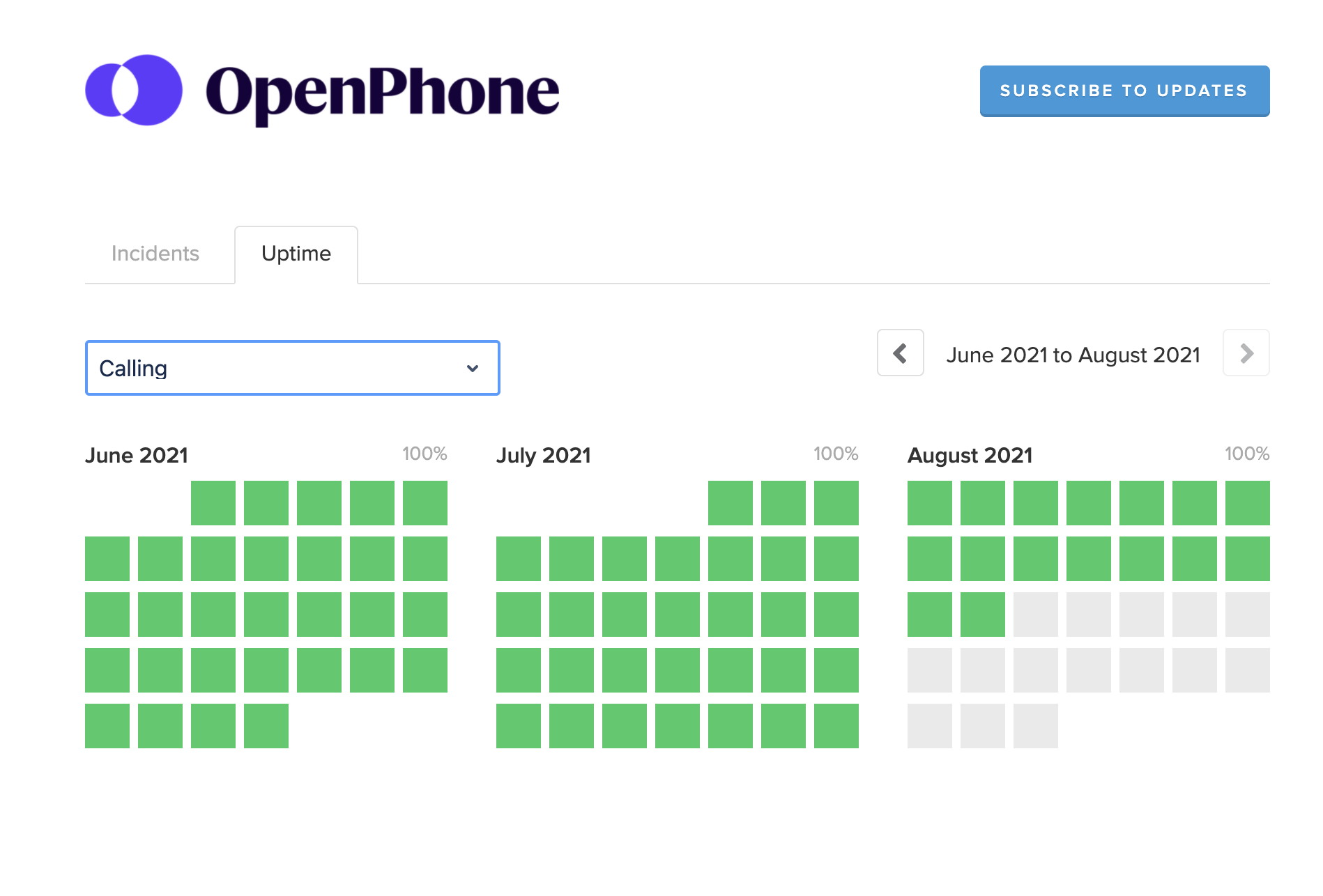 Uptime shown by day in OpenPhone