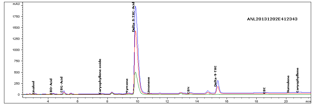 Chromatogram of Kief - Cannabinoid Provile