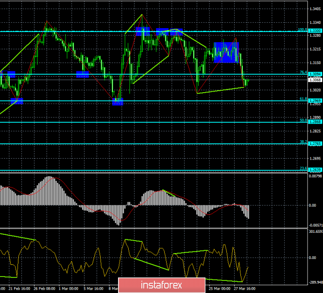 Analysis of GBP/USD divergence for March 29. The pound is also ready to roll back due to bullish divergence