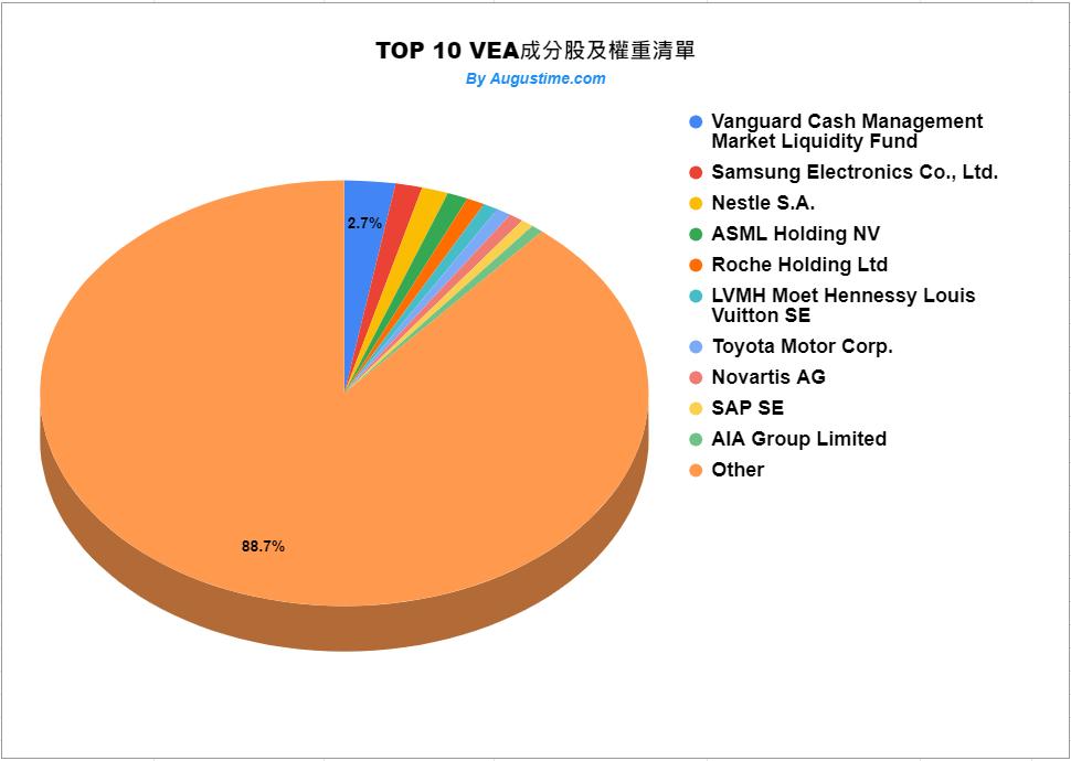 美股VEA,VEA stock,VEA,VEA ETF,VEA成分股,VEA持股,VEA股價,VEA分析,VEA配息,VEA管理費,VEA股息,VEA即時走勢,VEA權重,