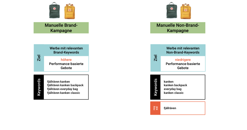 Kampagnen-Setup SB Brand und Non-Brand