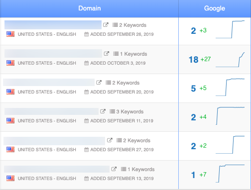 keyword ranking position monitoring in authority labs