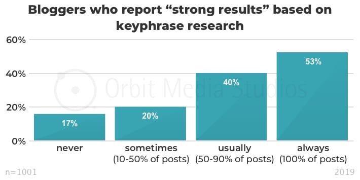 инфографика эффективность контента в зависимости от предварительного анализа ключевых слов