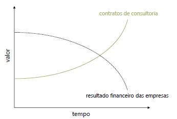 Gráfico mostrando o aumento da contratação de consultoria conforme os resultados da empresa pioram