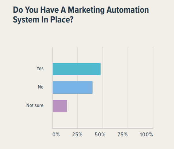Bar graph showing responses for Do you have a marketing automation system in place?