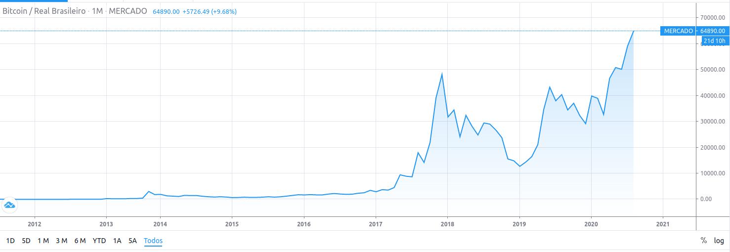 preço do bitcoin alta histórica TradingView