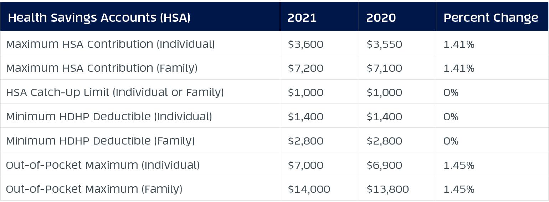 HSA 2021 vs. 2020 requirements