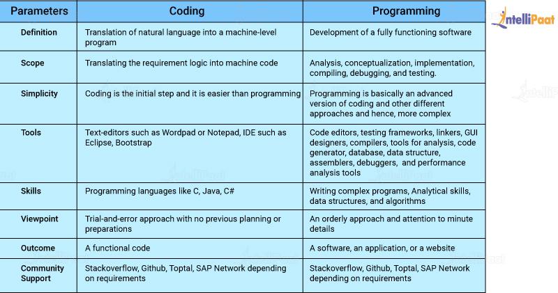 coding vs Programming comparison table