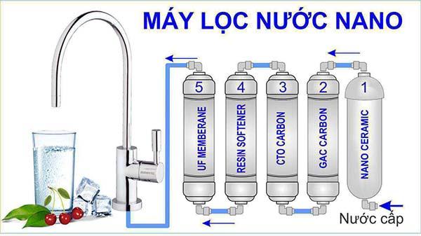 Máy-lọc-nước-sử-dụng-công-nghệ-lọc-Nano-gồm-có-4-tầng-lọc