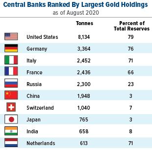 graphique présentant le top 10 des banques centrales ayant le plus grand stock d'or
