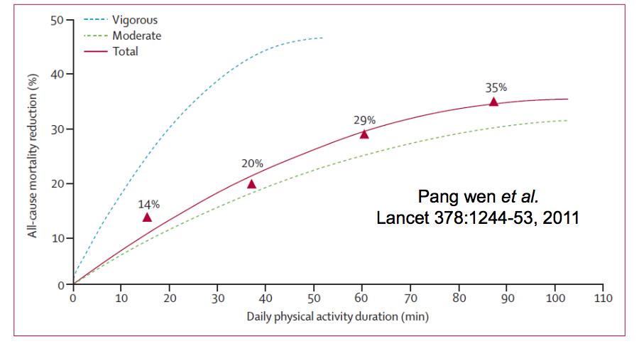 Graphique de la réduction du taux de chances de mortalité en fonction du temps de marche quotidien