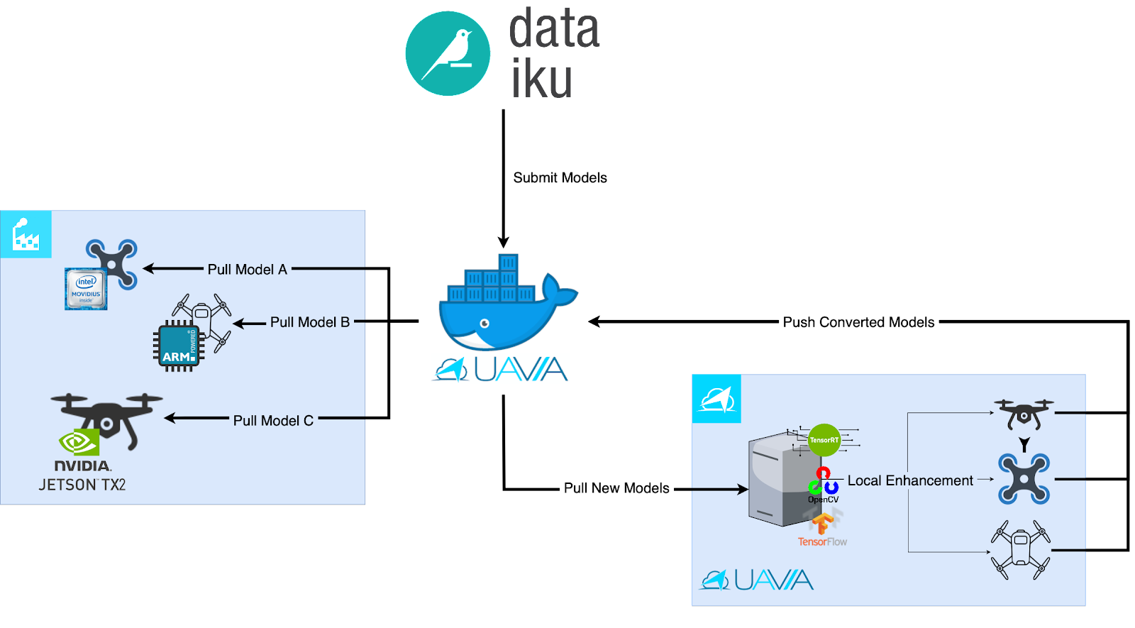 flow diagram presenting UAVIA's model optimization pipeline to deploy Dataiku's trained models on drones