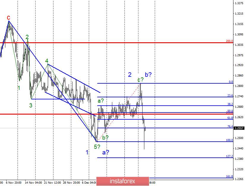 Wave analysis of GBP/USD for January 3. Transition to build a new descending wave