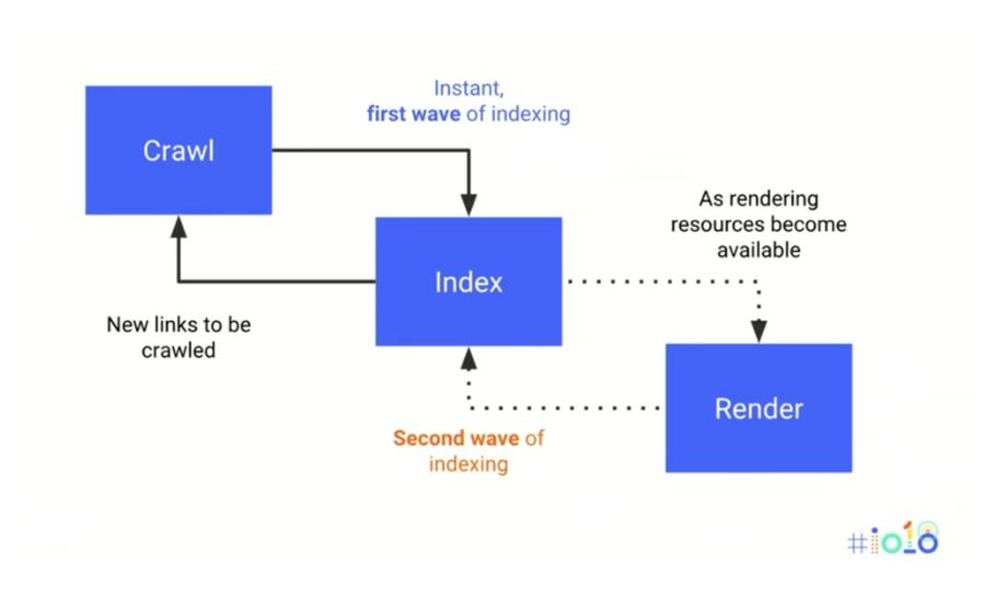 JS Rendering (oluşturma) ve indeksleme