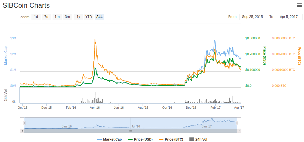 SIBCoin Charts