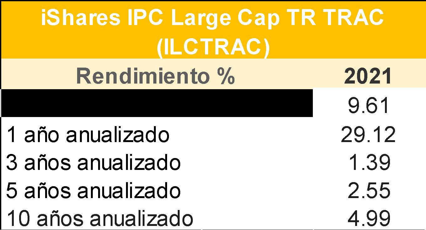Ishares IPC