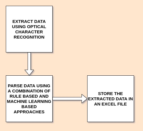 How does document parsing work?