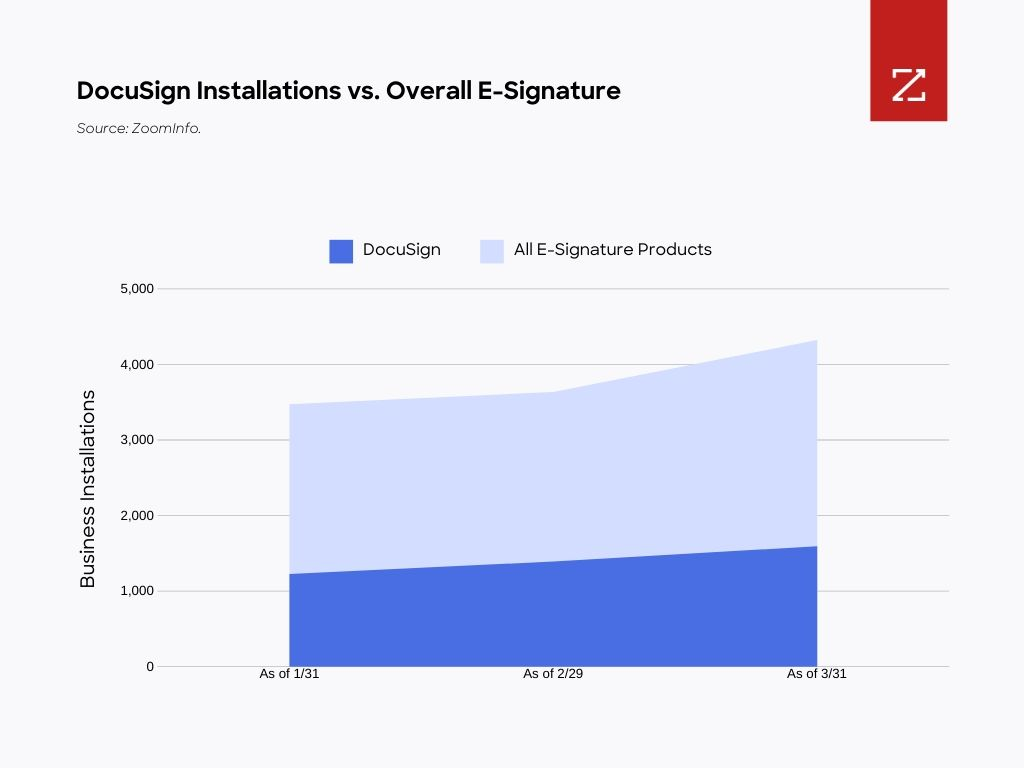 Graphic showing DocuSign installations vs. overall E-Signature