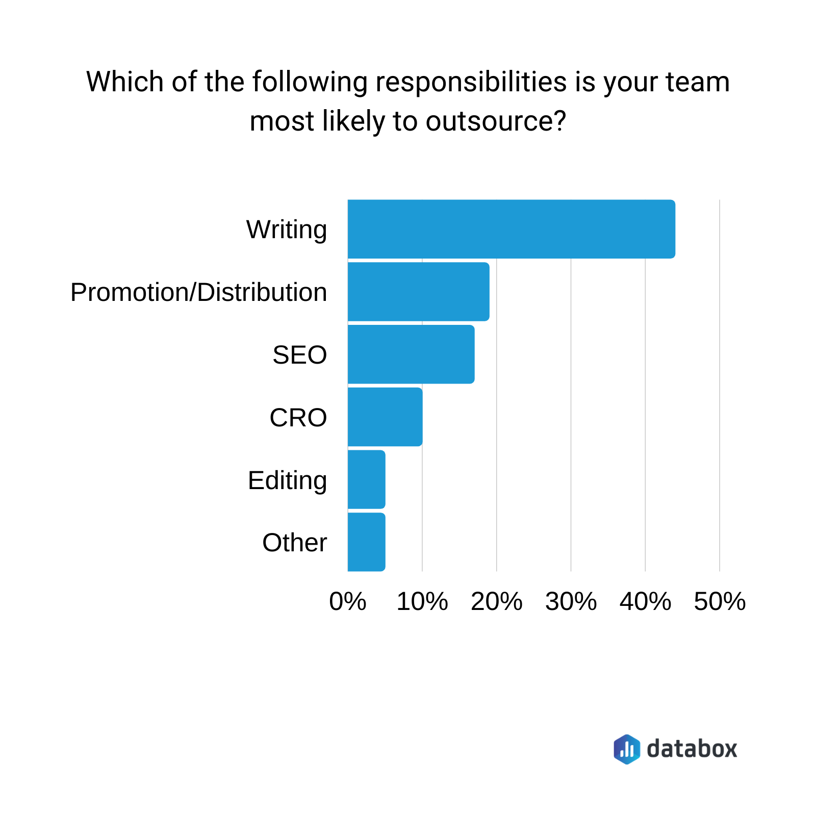 Which of the following responsibilities is your team most likely to outsource?