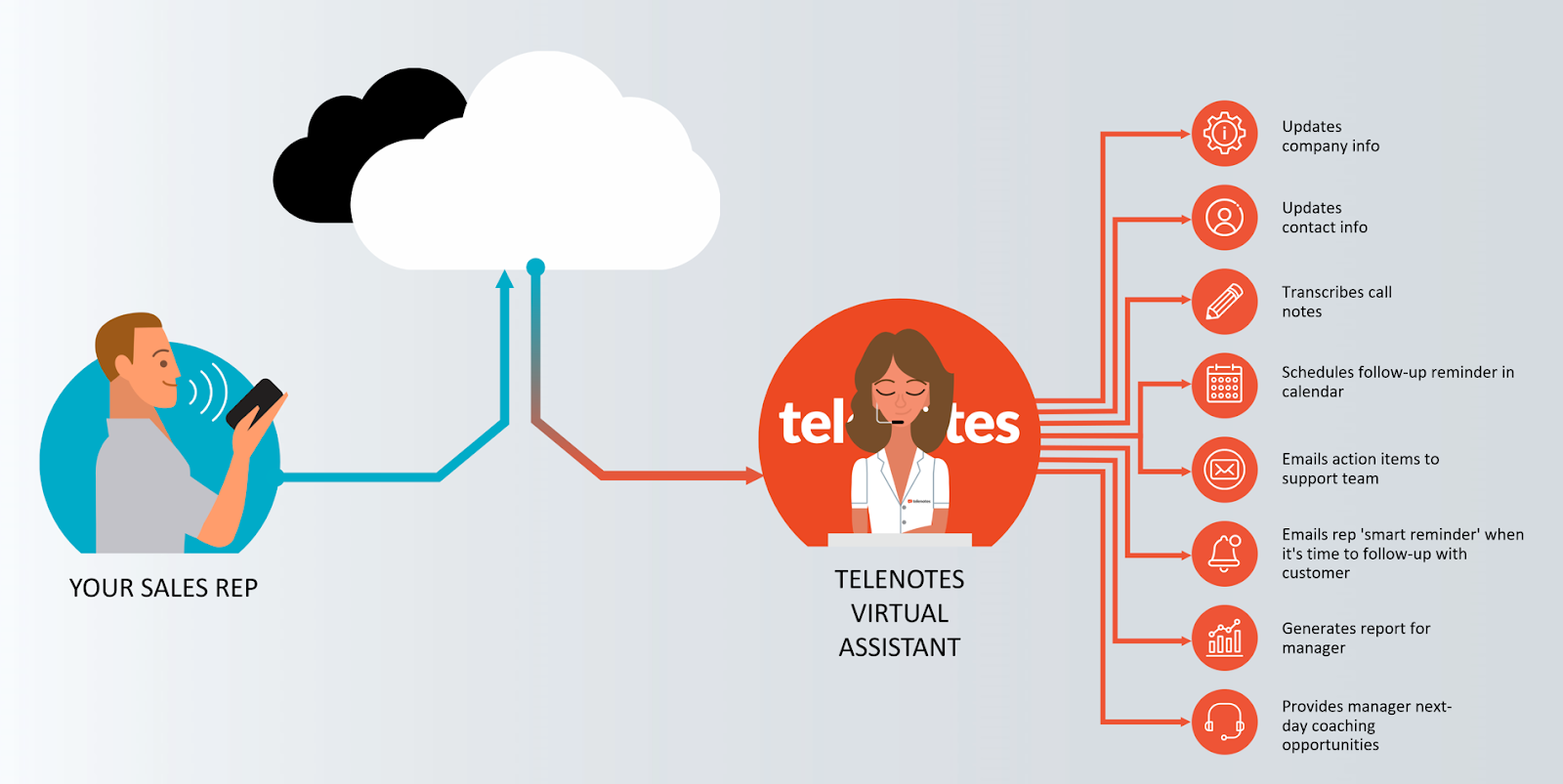The Telenotes Virtual Assistant CRM process
