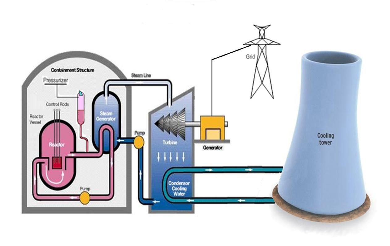 Schematic Diagram Of a Nuclear Power Plant