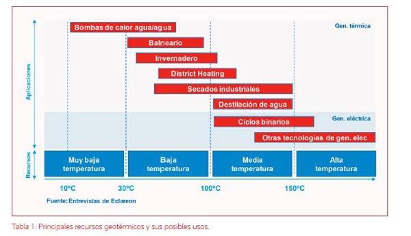 recursos-geotermicos-usos
