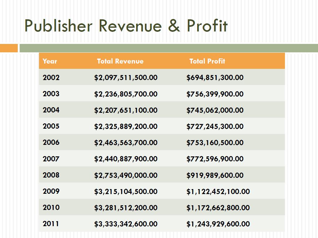 pub_revenue_profit.png