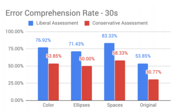 Error comprehension rate of different errors