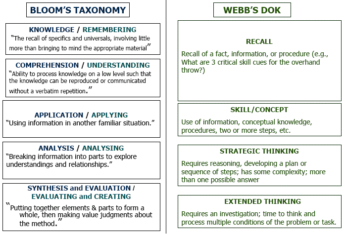 how to write a teaching plan based on blooms taxonomy