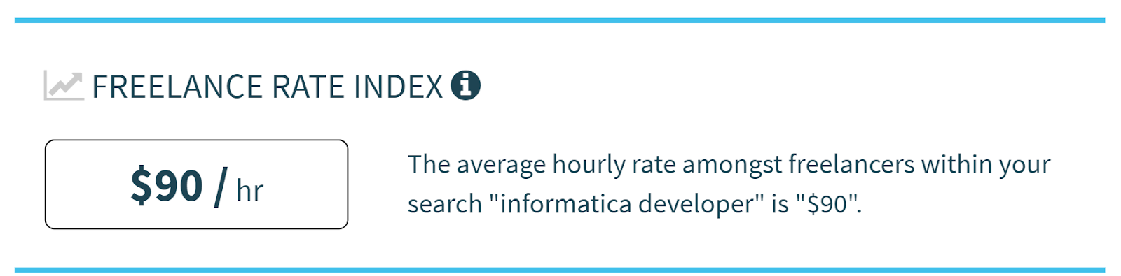 Average Hourly Rate of Freelance Informatica Developers