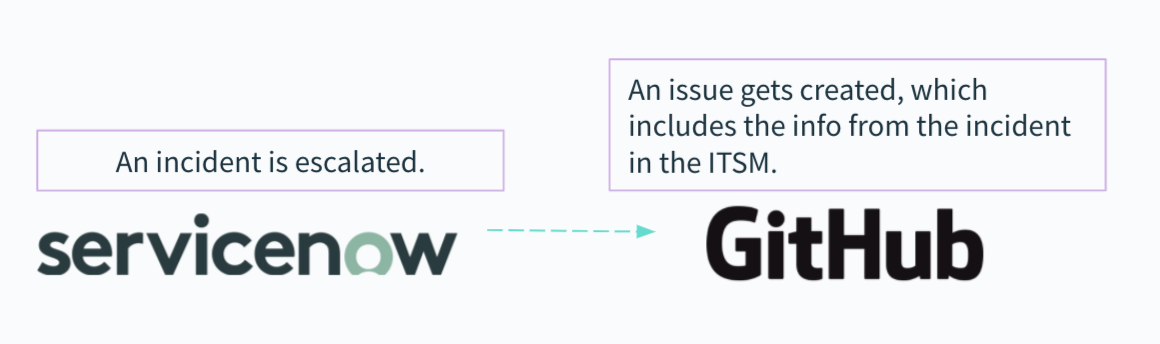 A incident escalation workflow between ServiceNow and GitHub