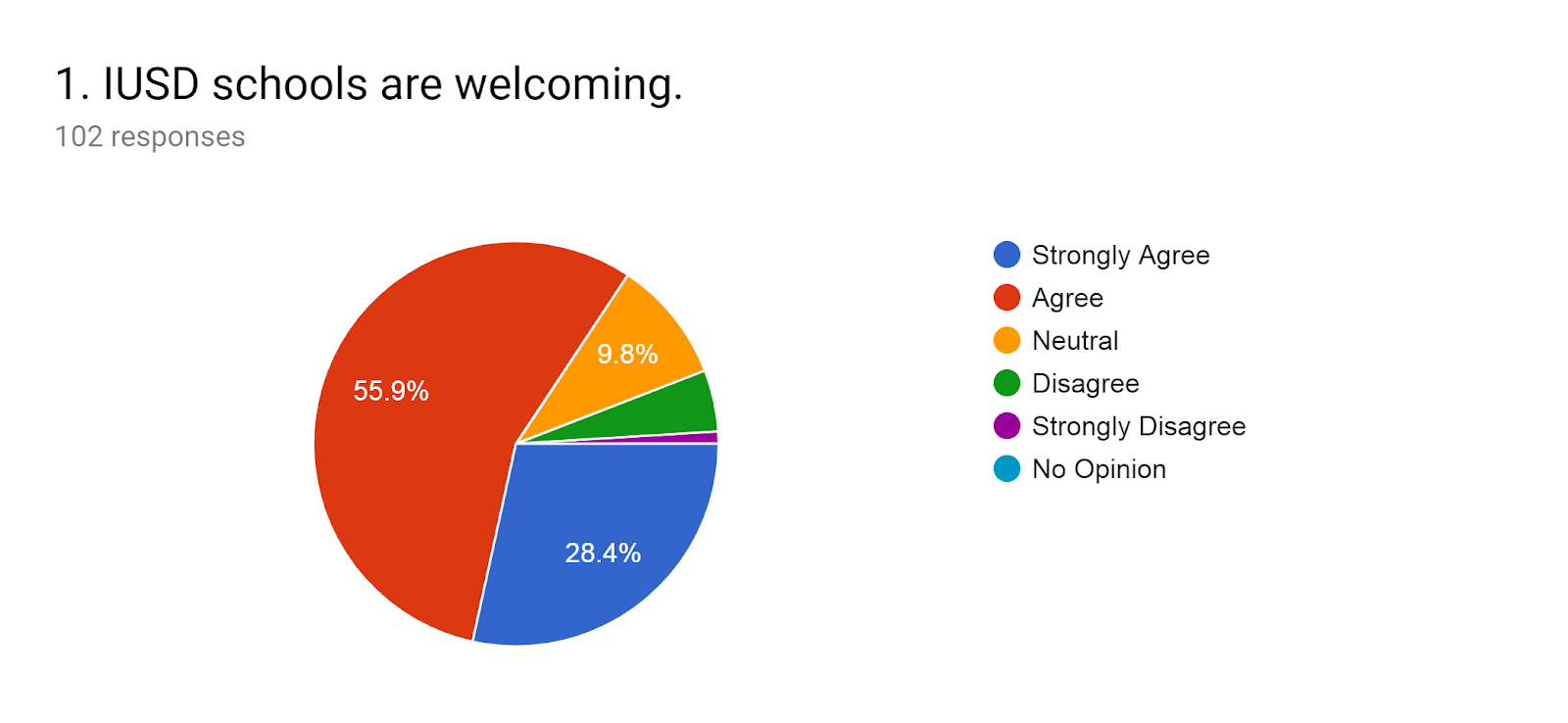 Forms response chart. Question title: 1.IUSD schools are welcoming.. Number of responses: 102 responses.