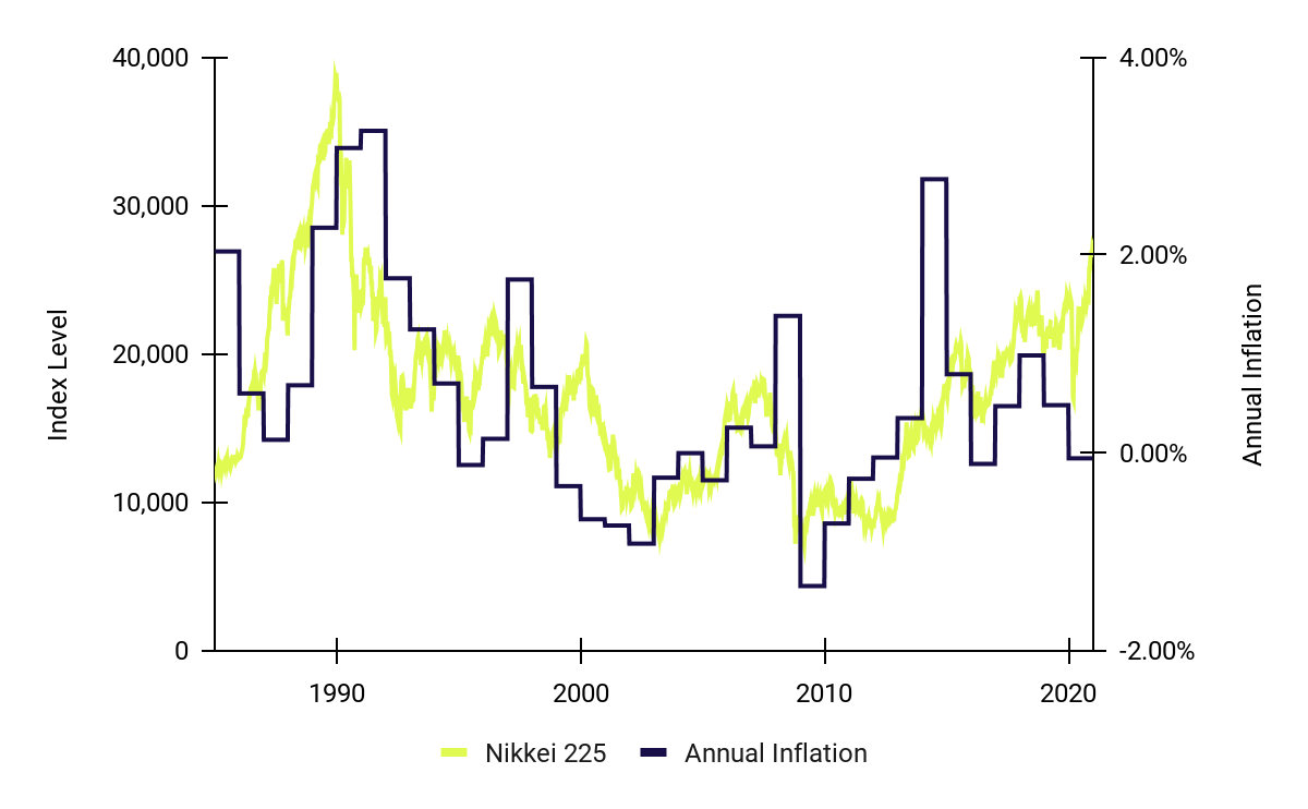 Japan's Nikkei 225 Index and Annual Inflation: 1985 - 2020