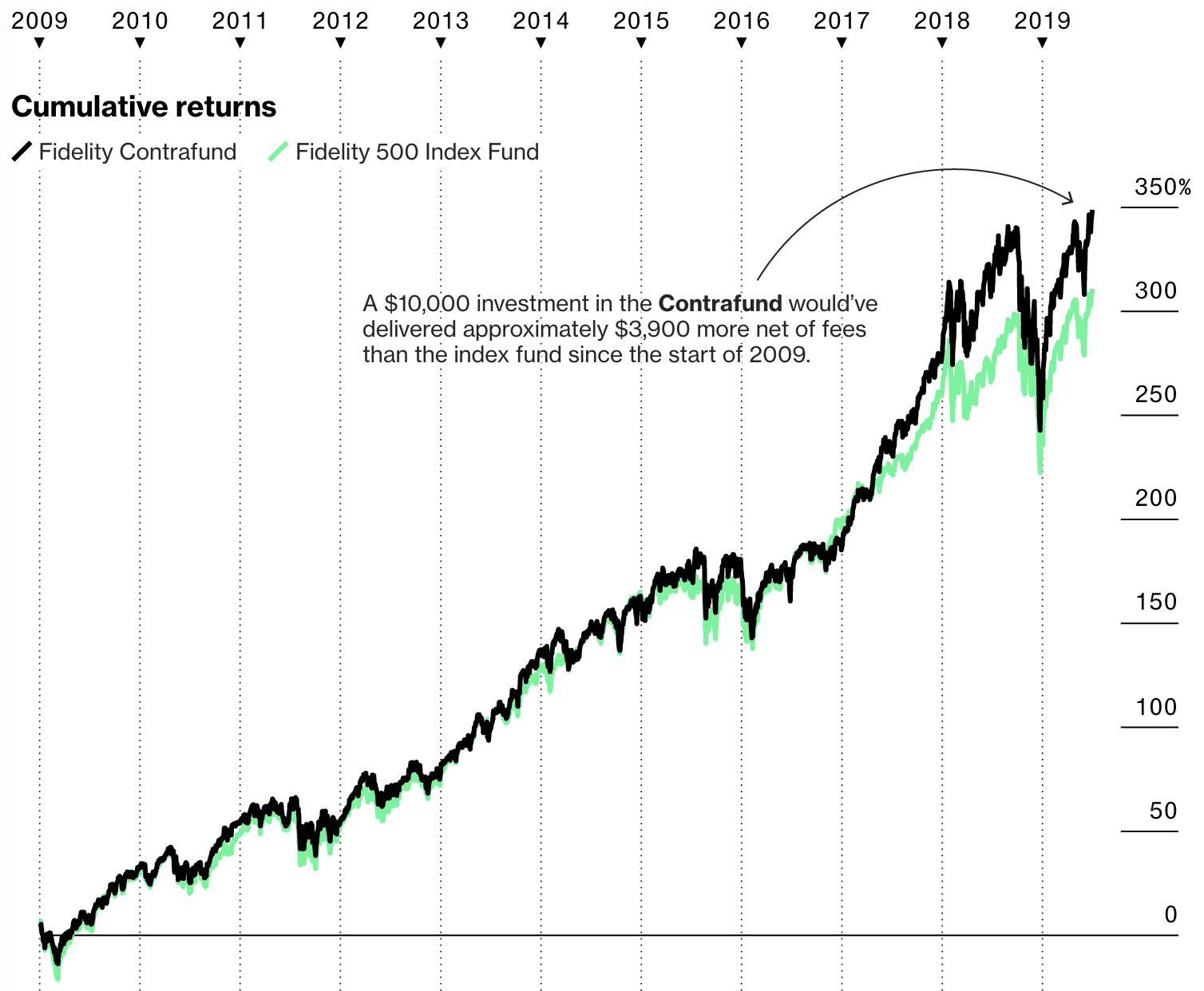 Passive Active Investing