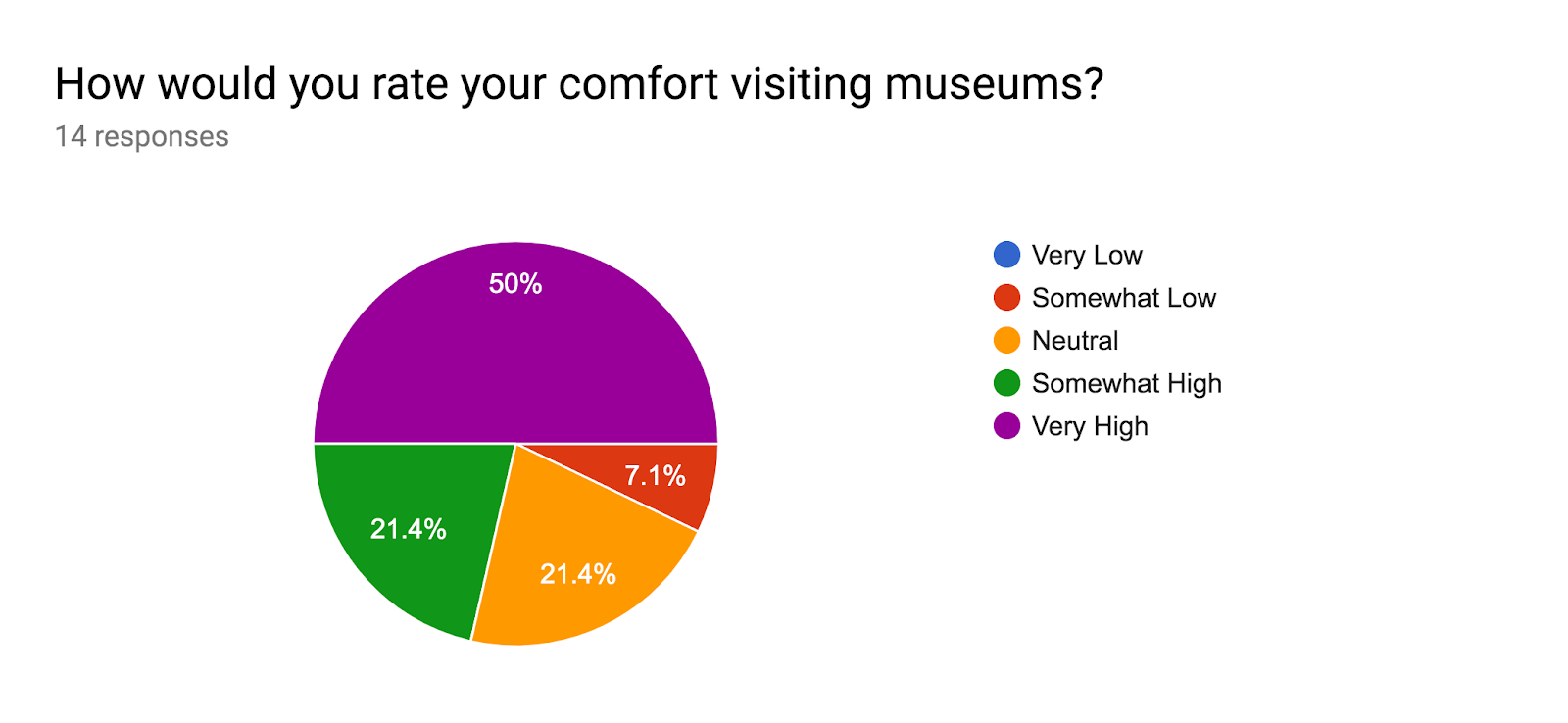 Forms response chart. Question title: How would you rate your comfort visiting museums?. Number of responses: 14 responses.