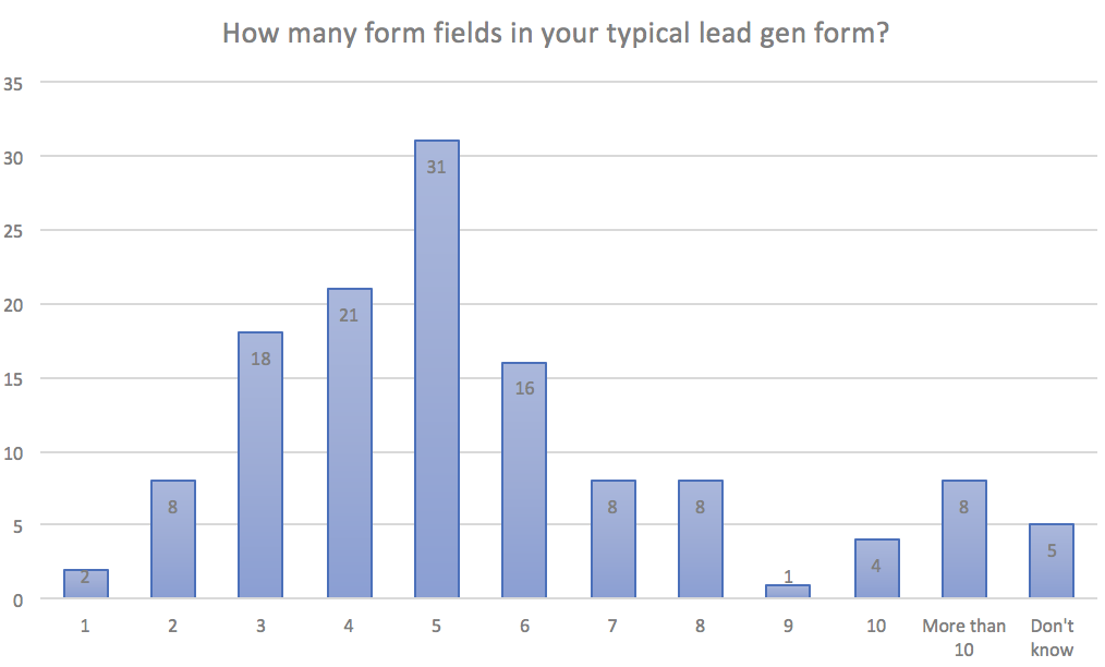 Forms Aren't Dead: The State of Email Lead Capture in 2019 5