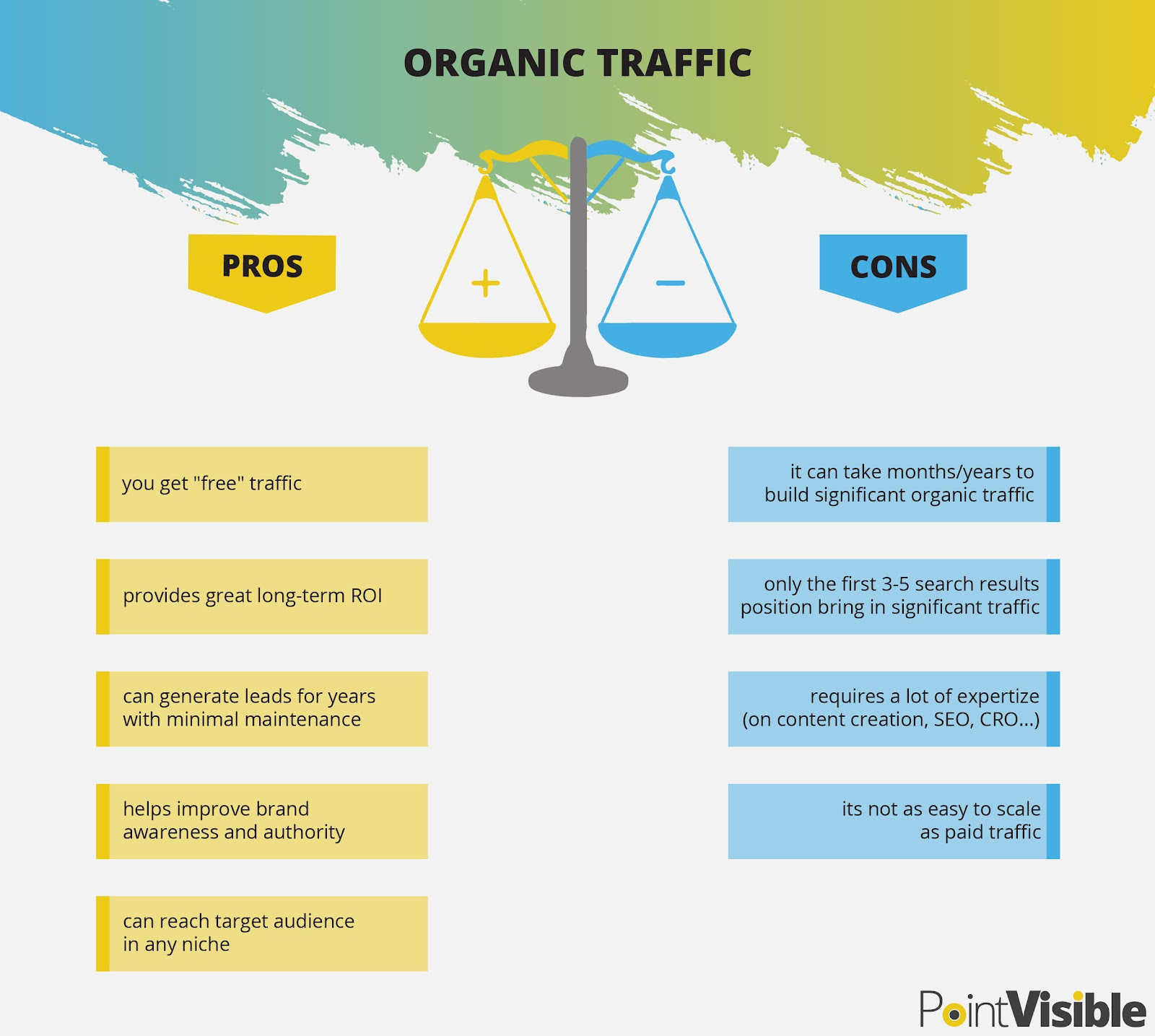 pros and cons of organic traffic