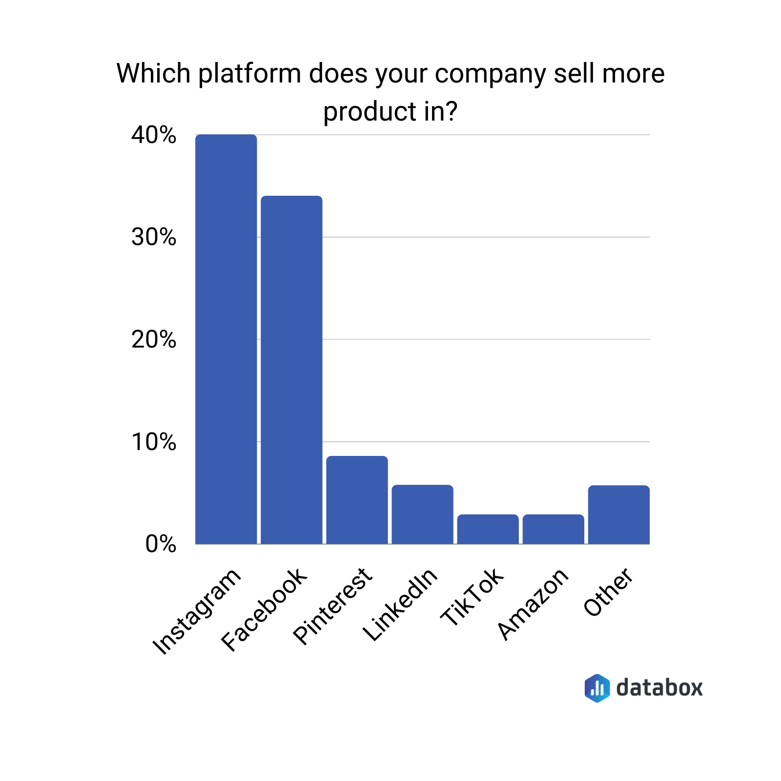 social commerce platforms chart