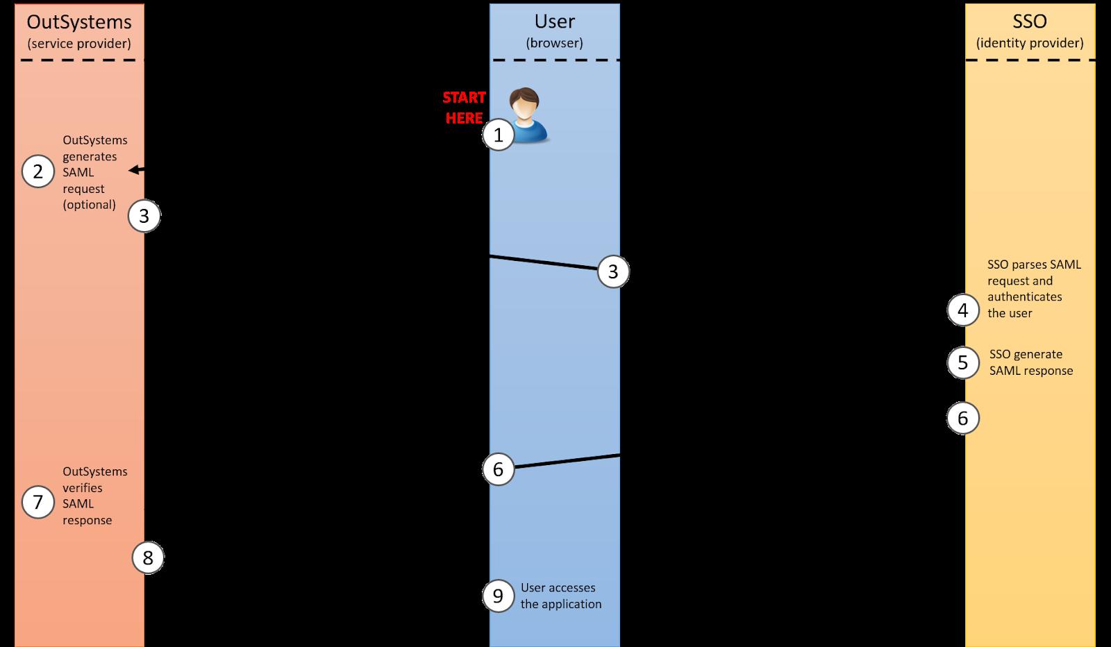 SAML authentication flow