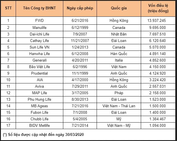 Vốn điều lệ của các công ty bảo hiểm nhân thọ hàng đầu Việt Nam