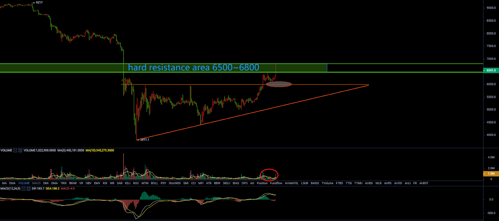 Bitcoin's Bullish Triangle Successfully Forms, Traders Can ...