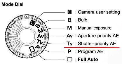 اولویت شاتر شاتر در دوربین عکاسی