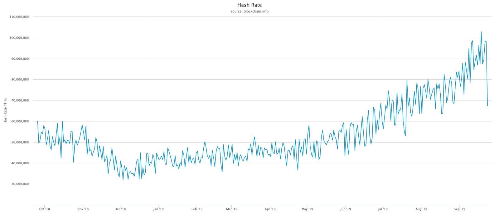 Bitcoin hash rate graph