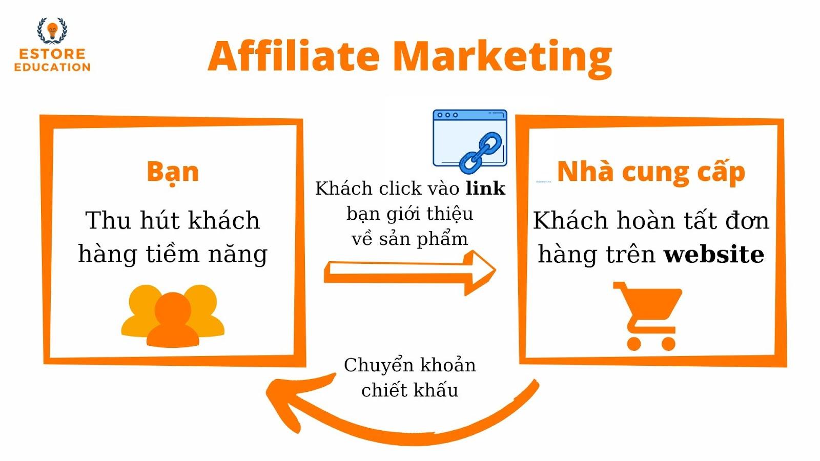 cách hoạt động vận hành của affiliate marketing tiếp thị liên kết