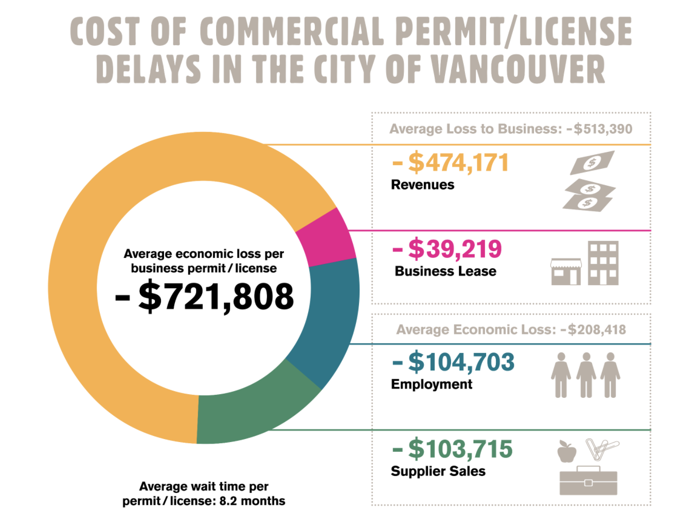 Cost of Permit/License Delays in the City of Vancouver, BC