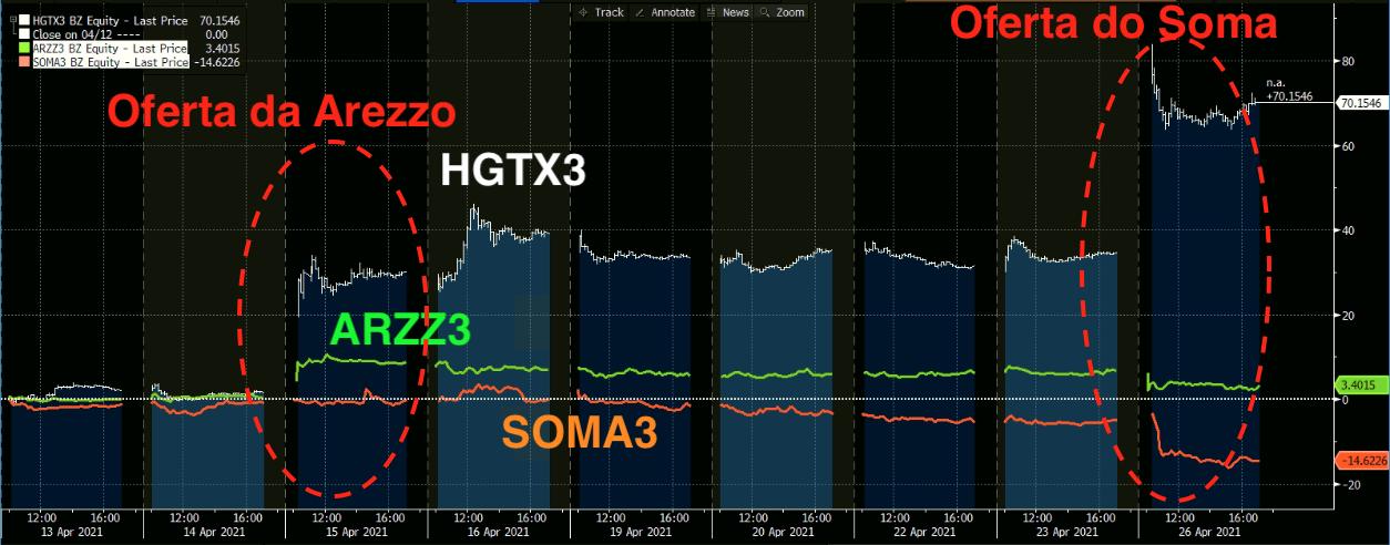 Gráfico mostra HGTX +28 por cento e ARZZ +8,5 por cento no dia do anúncio.